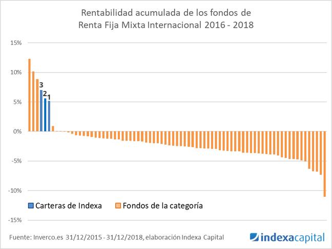 indexa capital rentabilidad rf