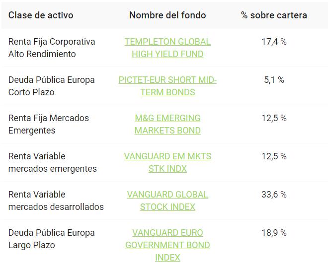 cartera-finanbest-30 robo advisor