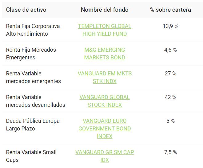 cartera-finanbest-50 robo advisor