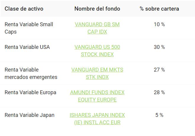 cartera-finanbest-60 robo advisor