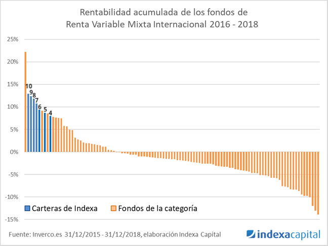 indexa capital rentabilidad rv