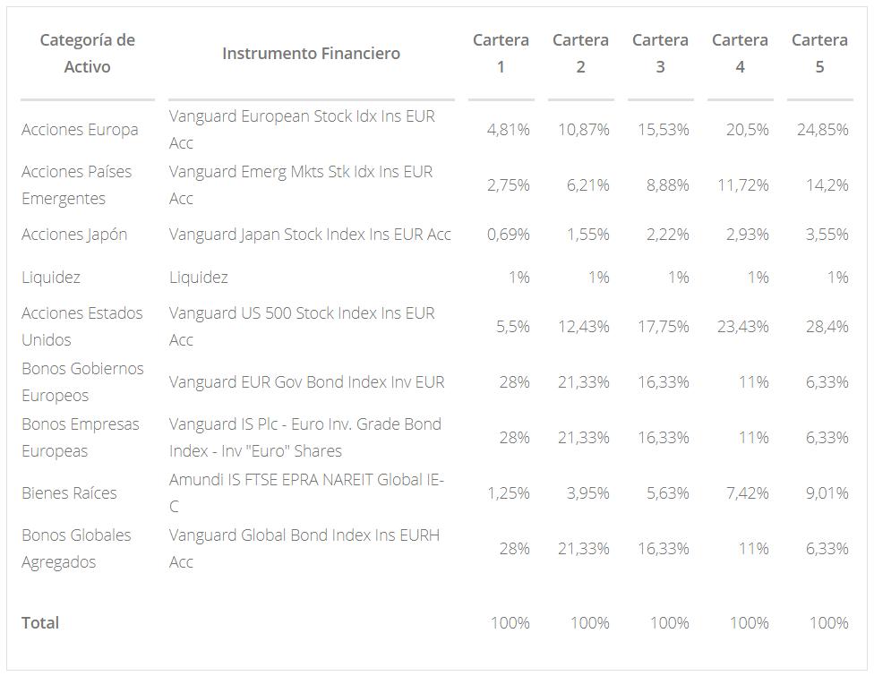cartera-plan-inversion-finizens