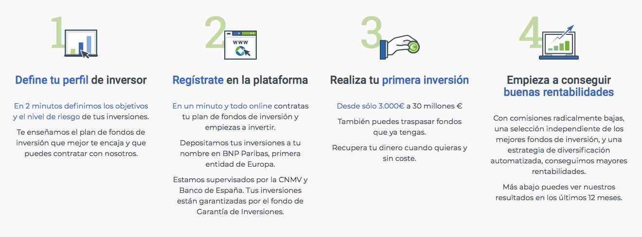 pasos-invertir-finanbest