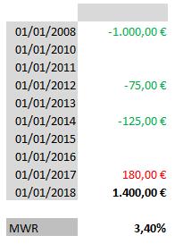calcular rentabilidad inversion MWR ejemplo