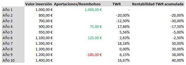 calcular rentabilidad inversion TWR ejemplo