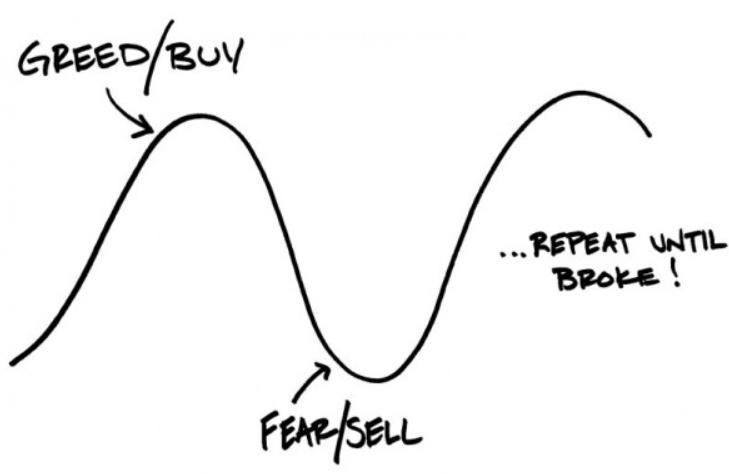 emociones inversion miedo y codicia
