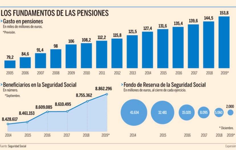 planes pensiones inedexados estadisticas 2