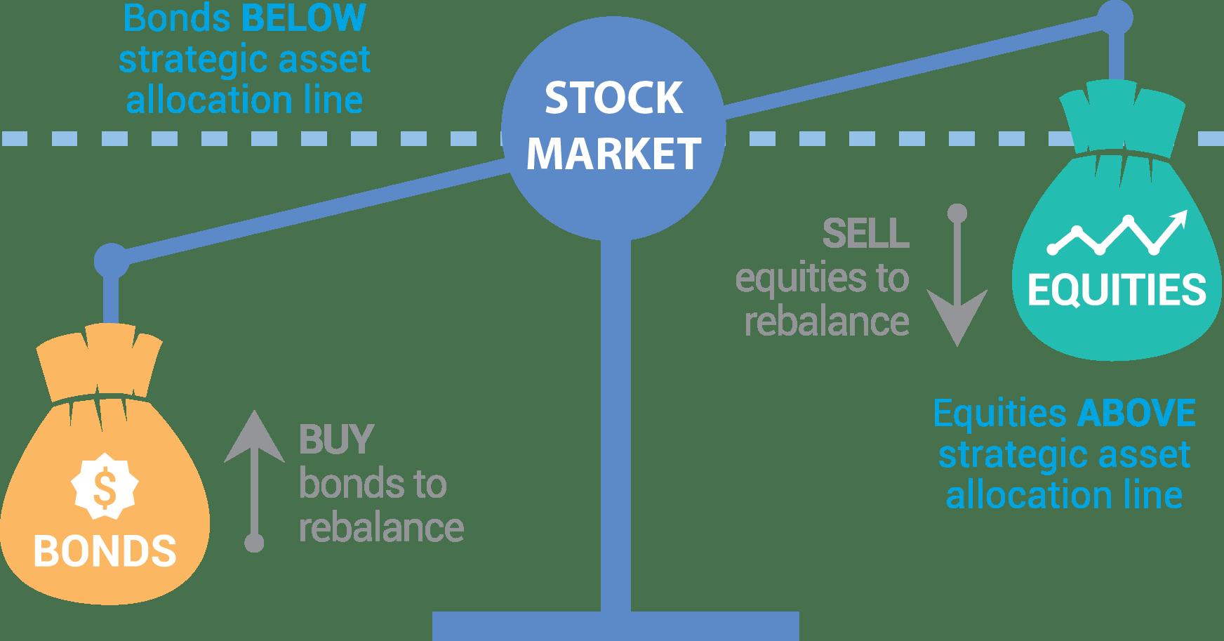 rebalancear cartera de fondos