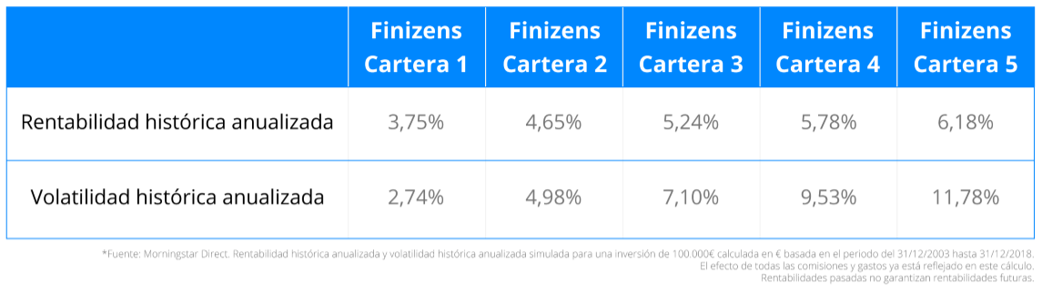 finizens rentabilidad plan inversion