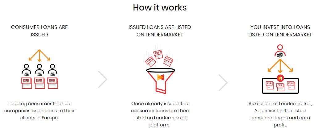 lendermarket como funciona la plataforma