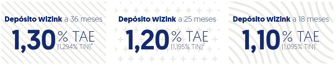 deposito wizink rentabilidad