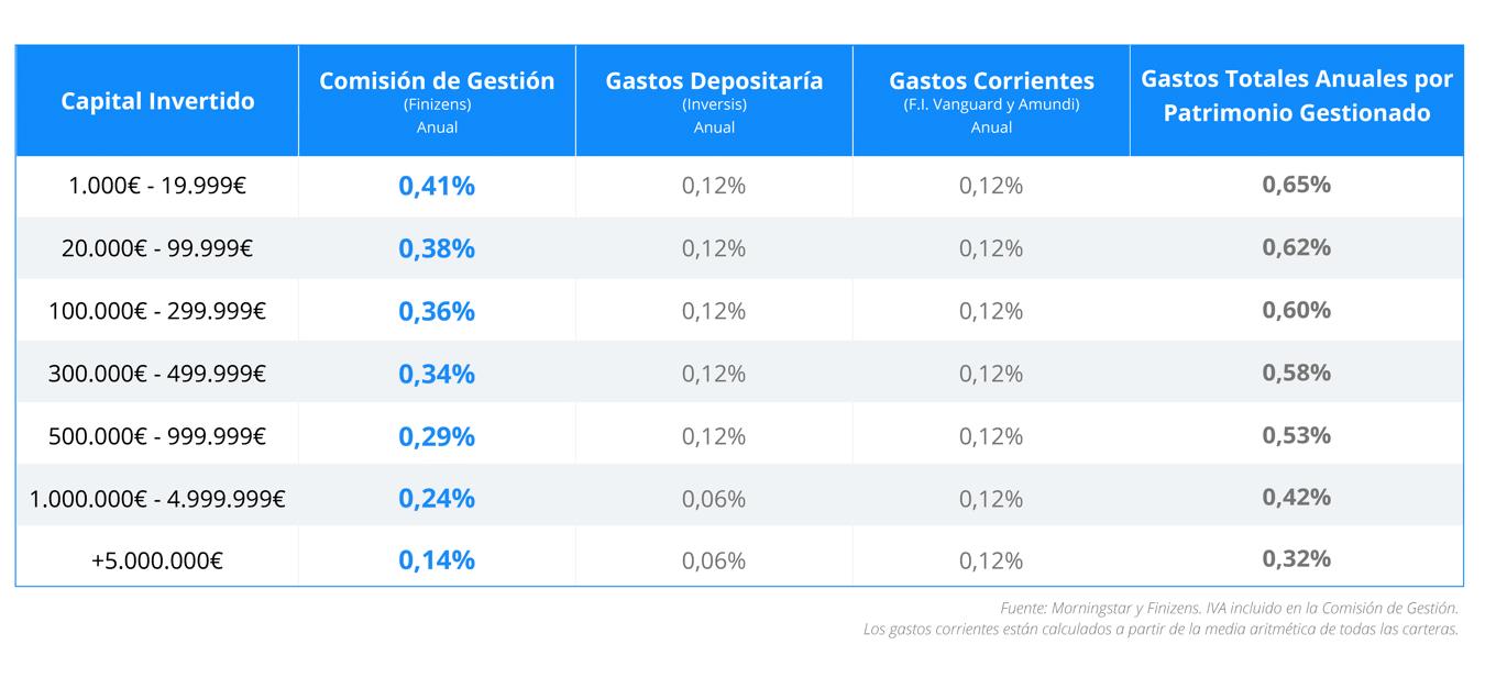 Gastos totales de Finizens en función del capital invertido