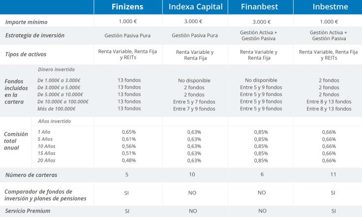 Comparativa entre Finizens y los mejores robo advisor del mercado