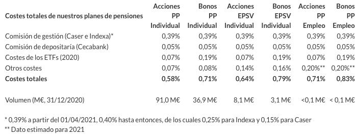 Comisiones de Indexa Capital para su Plan de Pensiones Indexado