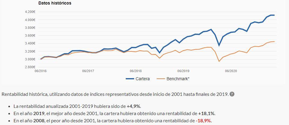 Datos de rentabilidad históricos de Indexa Capital