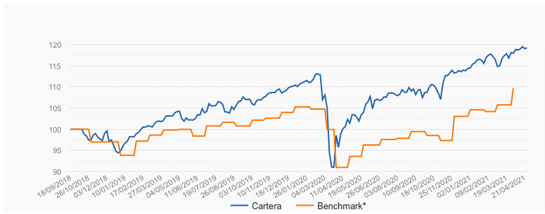 Rentabilidad EPSV 5/10 de Indexa Capital