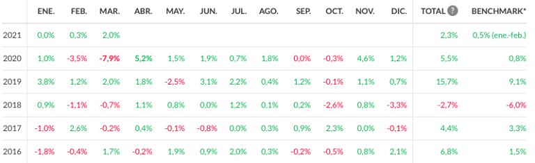Rentabilidad de la cartera intermedia de Indexa Capital