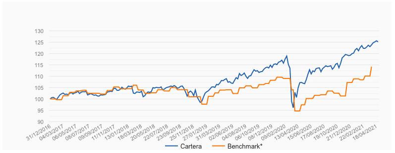 Rentabilidad de la cartera 5/10 de pensiones de Indexa Capital